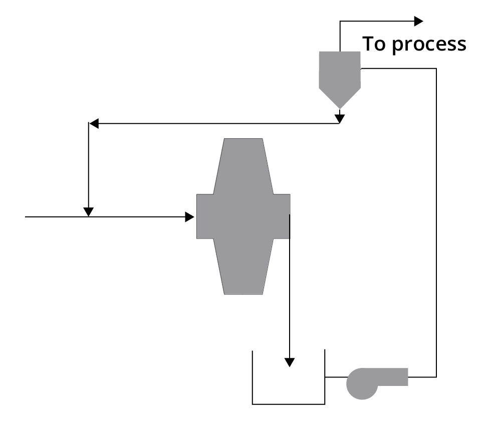 Single stage SAG mill circuit