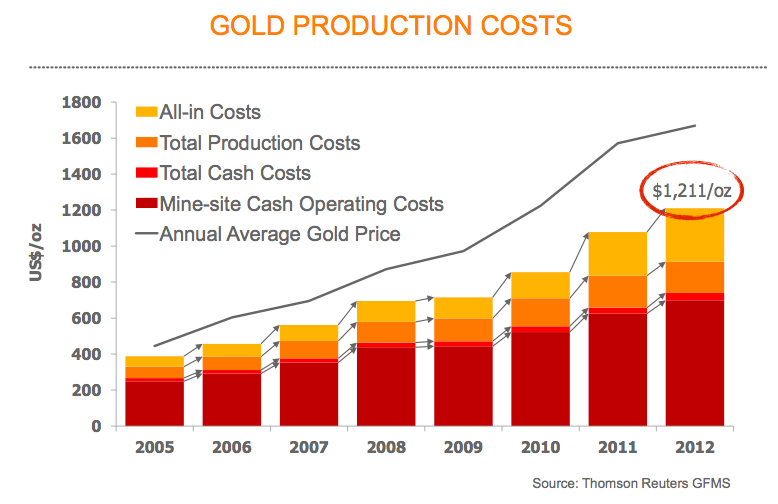Gold production costs chart from 2005-2012