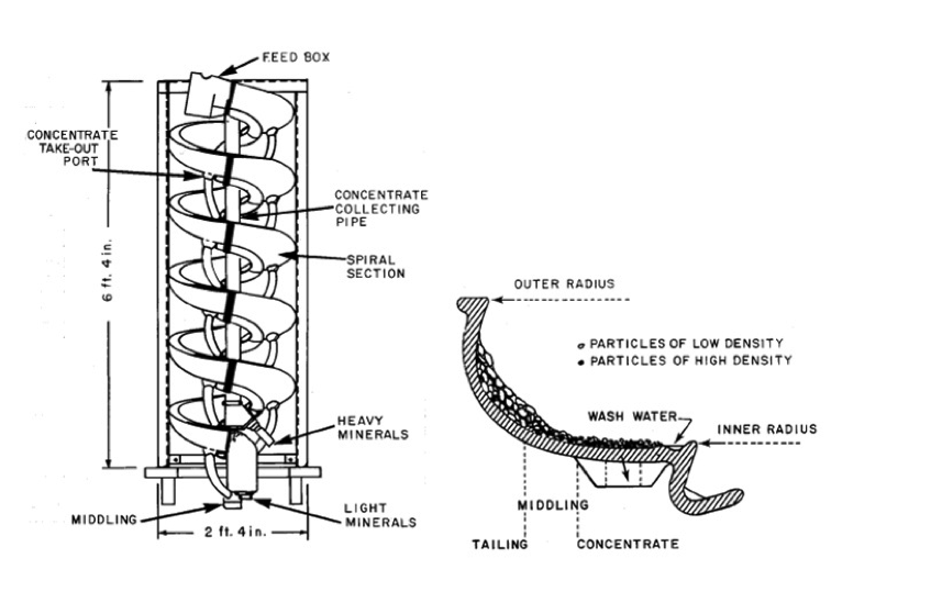 A diagram of a spiral concentrator
