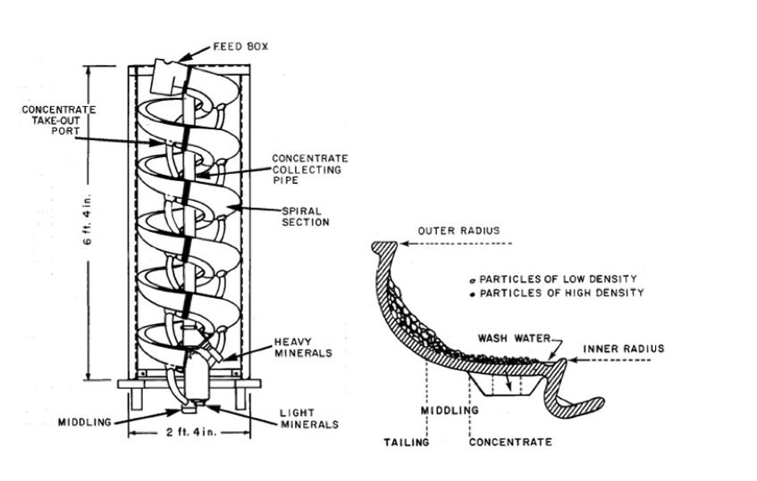 A diagram of a spiral concentrator