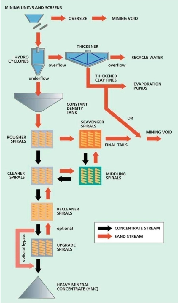 General Heavy Mineral Sand Concentration Process diagram