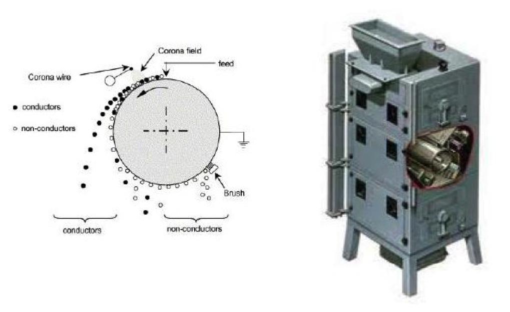 High Tension Electrostatic Separators