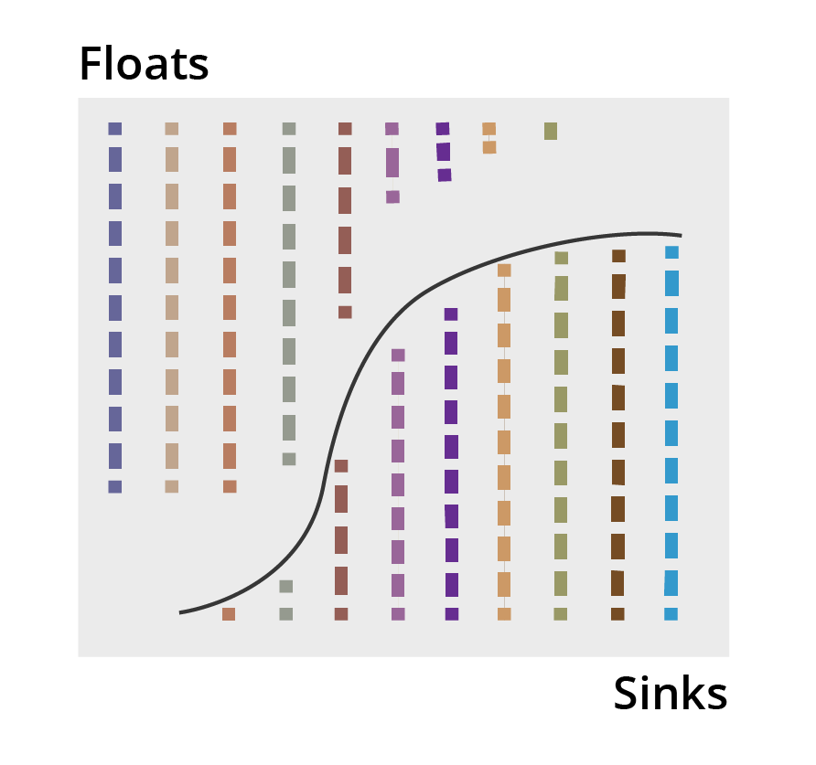 Density tracers recovered form floats and sinks immediately show the partition curve.